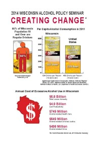 Cost of Alcohol Misuse Infograph